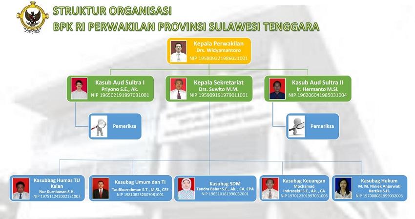 Struktur Organisasi | BPK RI Perwakilan Propinsi Sulawesi ...